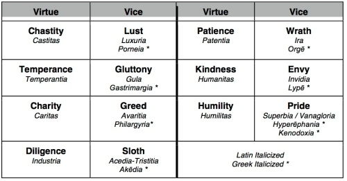7Virtues